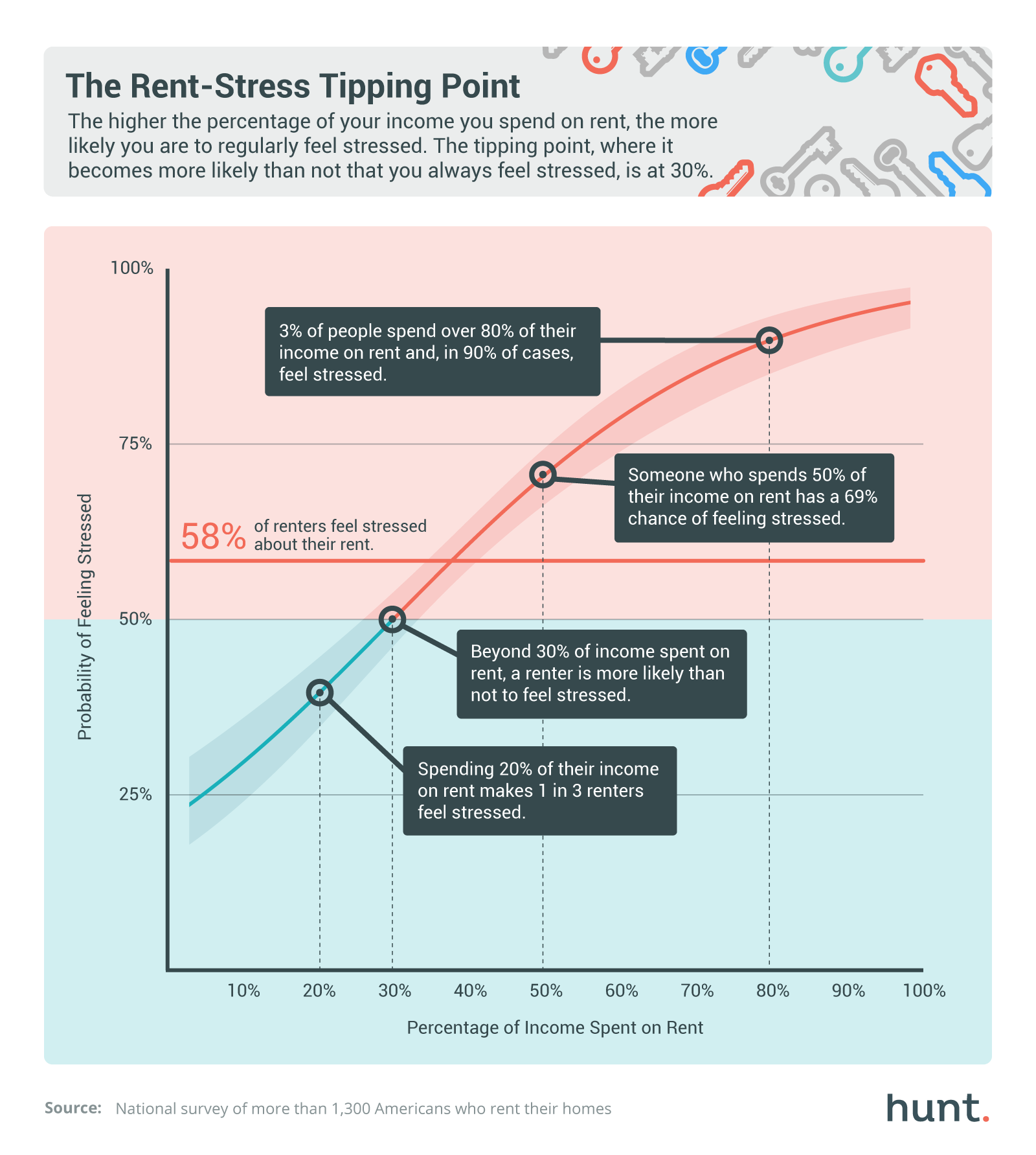 The Odds of Your Rent Making You Feel Stressed