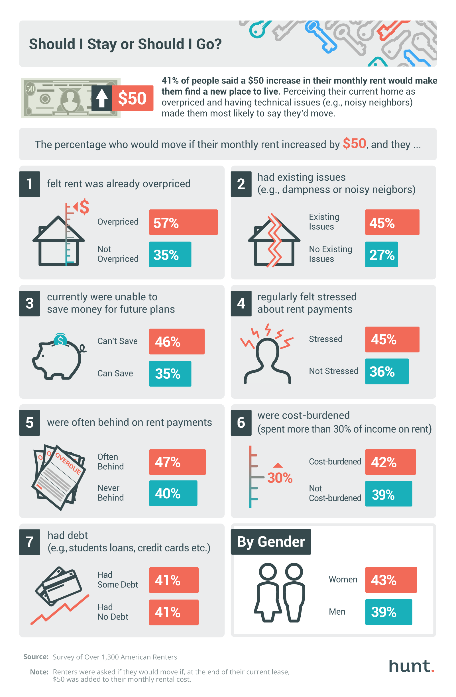 The $50 Dilemma: What Percentage of Renters Would Move If Their Rent Increased by $50?